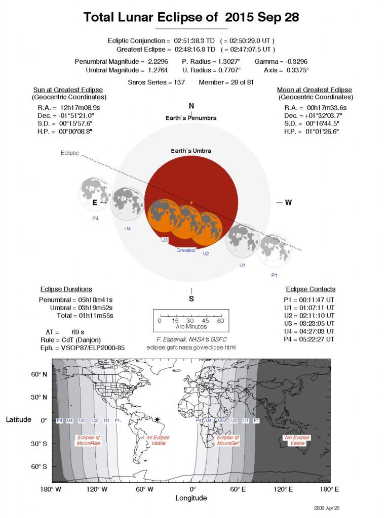2015.09.28 月全食圖解 (美國太空總署製圖)