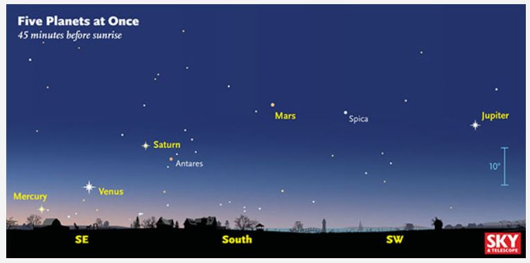 s and t 5 planets